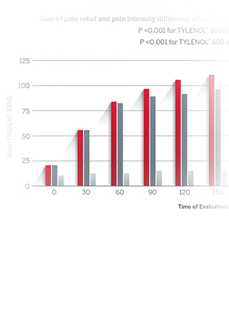 TYLENOL® Efficacy bar chart