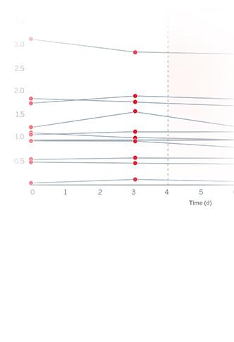 TYLENOL® Safety line chart