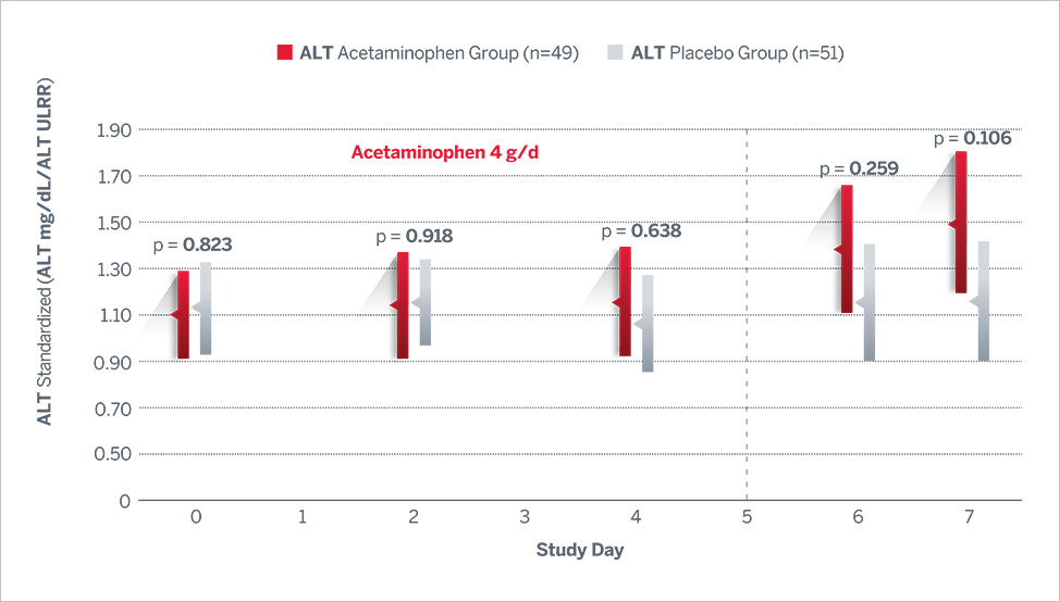 Acetaminophen and Alcohol Use with Placebo Graph