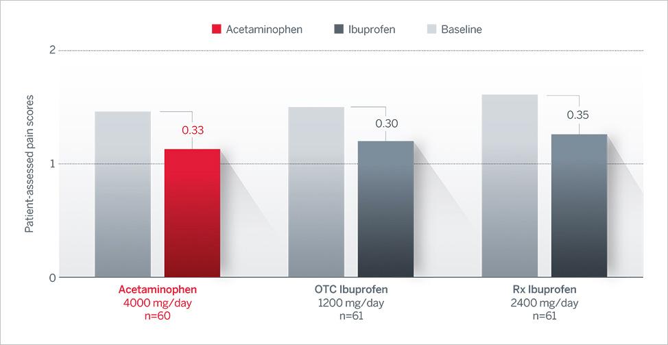 Efficacy Osteoarthritis Graph